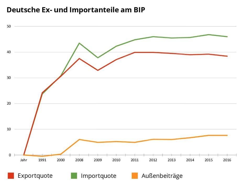 Deutsche Ex- und Importanteile am BIP