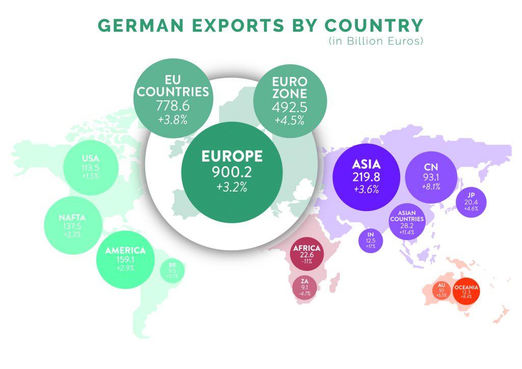 german export 2018
