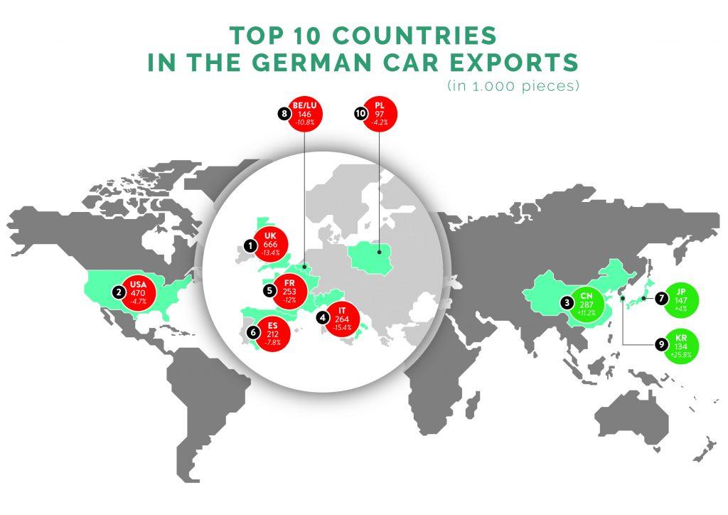 Top 10 German car Exporters